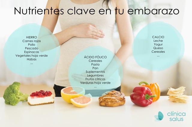 Alimentación durante el embarazo. Clinica Salus Granada